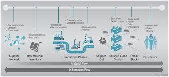 smartmanifacturing