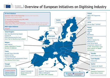 Finanziamenti EU Industry 4.0